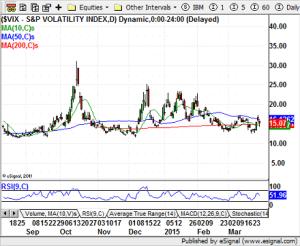 S&P Volatility Index - 03-27-15