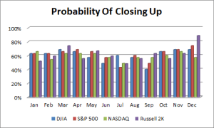 Probability of Closing Up
