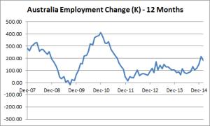 Australia Employment Change - 12-Months - 02-11-2015