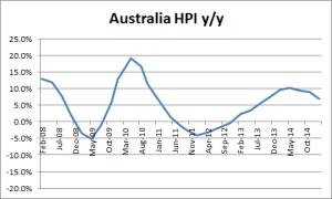 Australia HPI q/q - 02-09-2015