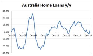 Australia Home Loans m/m - 02-10-2015