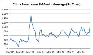 China New Loans - 3Month Average - 02-13-2015