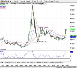 Shanghai Composite - Monthly - 02-13-2015