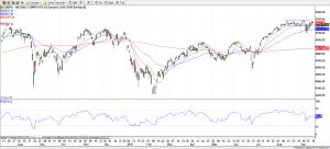 NASDAQ Composite - 20-Sep-16