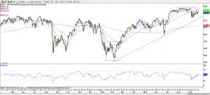 S&P 500 28-Sep-16