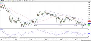 10-Year U.S. Treasury Yields - Weekly