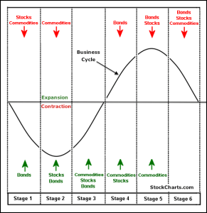 Business Cycle Stages (Stockcharts.com)