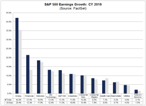 S&P 500 Earnings Growth - CY 2018 (FactSet)