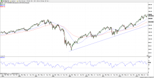 S&P 500 (weekly) 16-Sep-13
