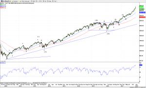 S&P 500 (Weekly) 10-Jan-18