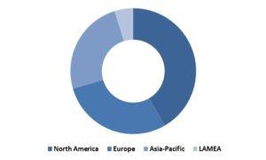 Global Smart Watch Market Revenue Share by Region– 2015 (in %)