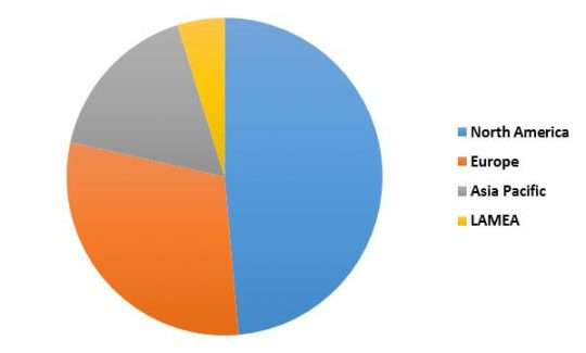 Global Automatic Content Recognition Market Revenue Share by Region– 2015 (in %)