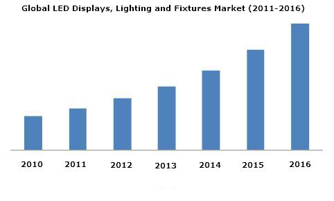 led displays lighting fixtures