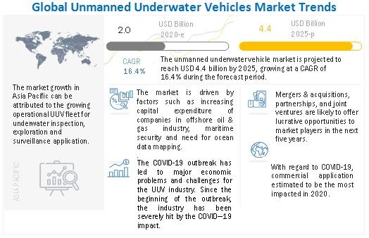 Unmanned Underwater Vehicles Market