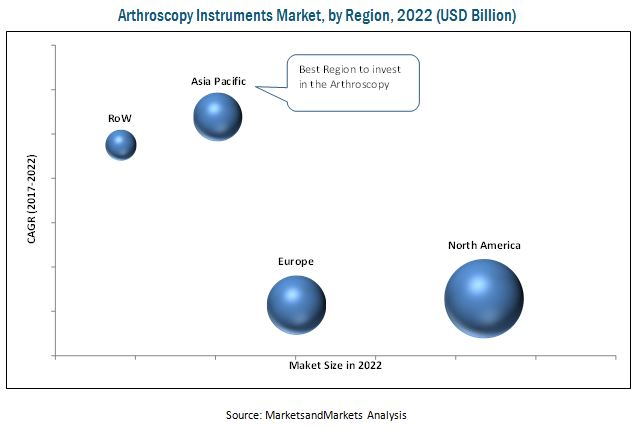Arthrex (US) and Smith & Nephew (UK) are the Key Players in
