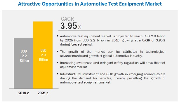 automotive test equipment market