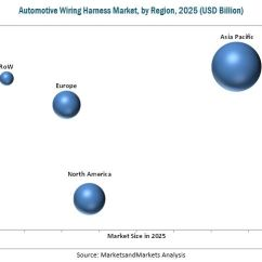 Automotive Wiring Rs232 To Rj45 Diagram Harness Market By Application Region Global