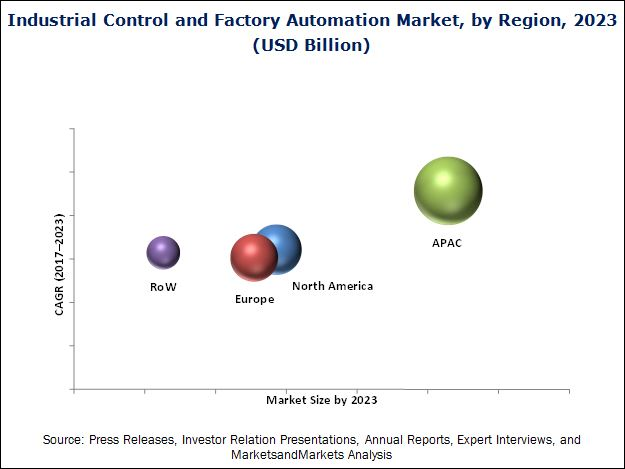 Industrial Control And Factory Automation Market By Solution SCADA
