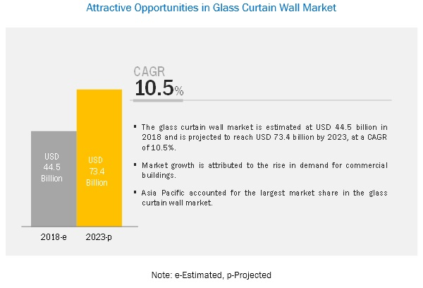 glass curtain wall market type end use