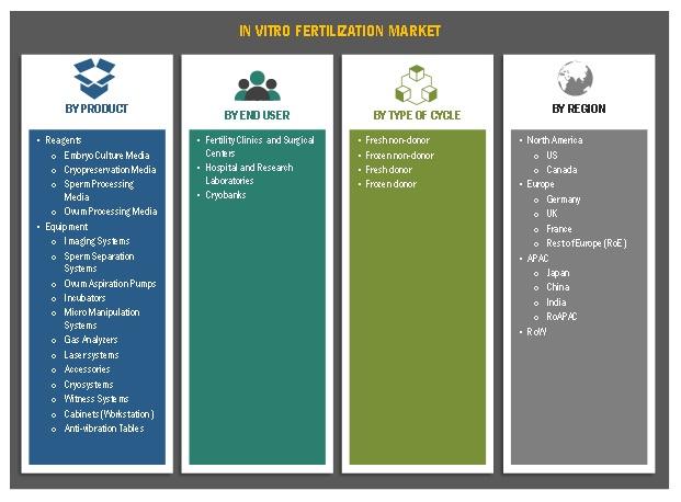 In Vitro Fertilization Market
