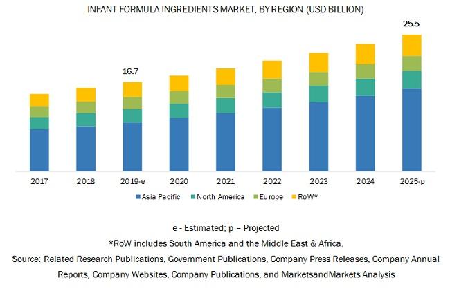 Infant Formula Ingredients Market