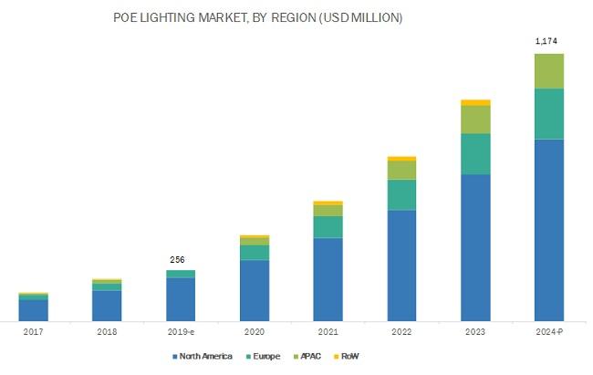 power over ethernet lighting market