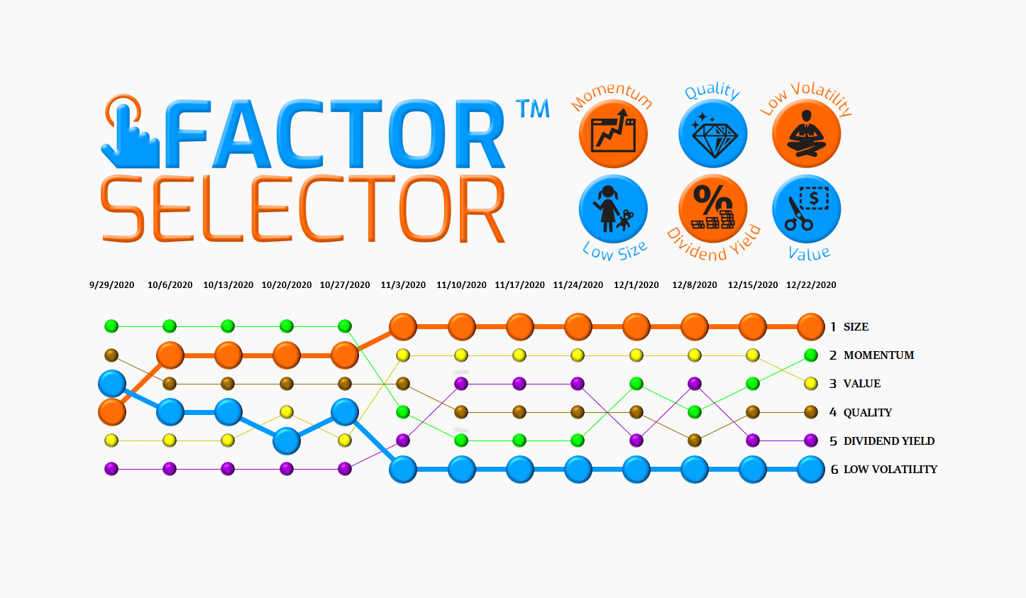 Factor Selector™  – 12/23/20 via @https://www.pinterest.com/market_scholars