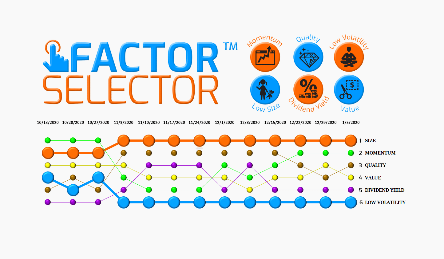 Factor Selector™  – 01/06/21 via @https://www.pinterest.com/market_scholars
