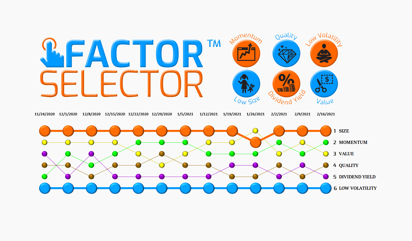 Factor Selector™  – 02/17/21 via @https://www.pinterest.com/market_scholars