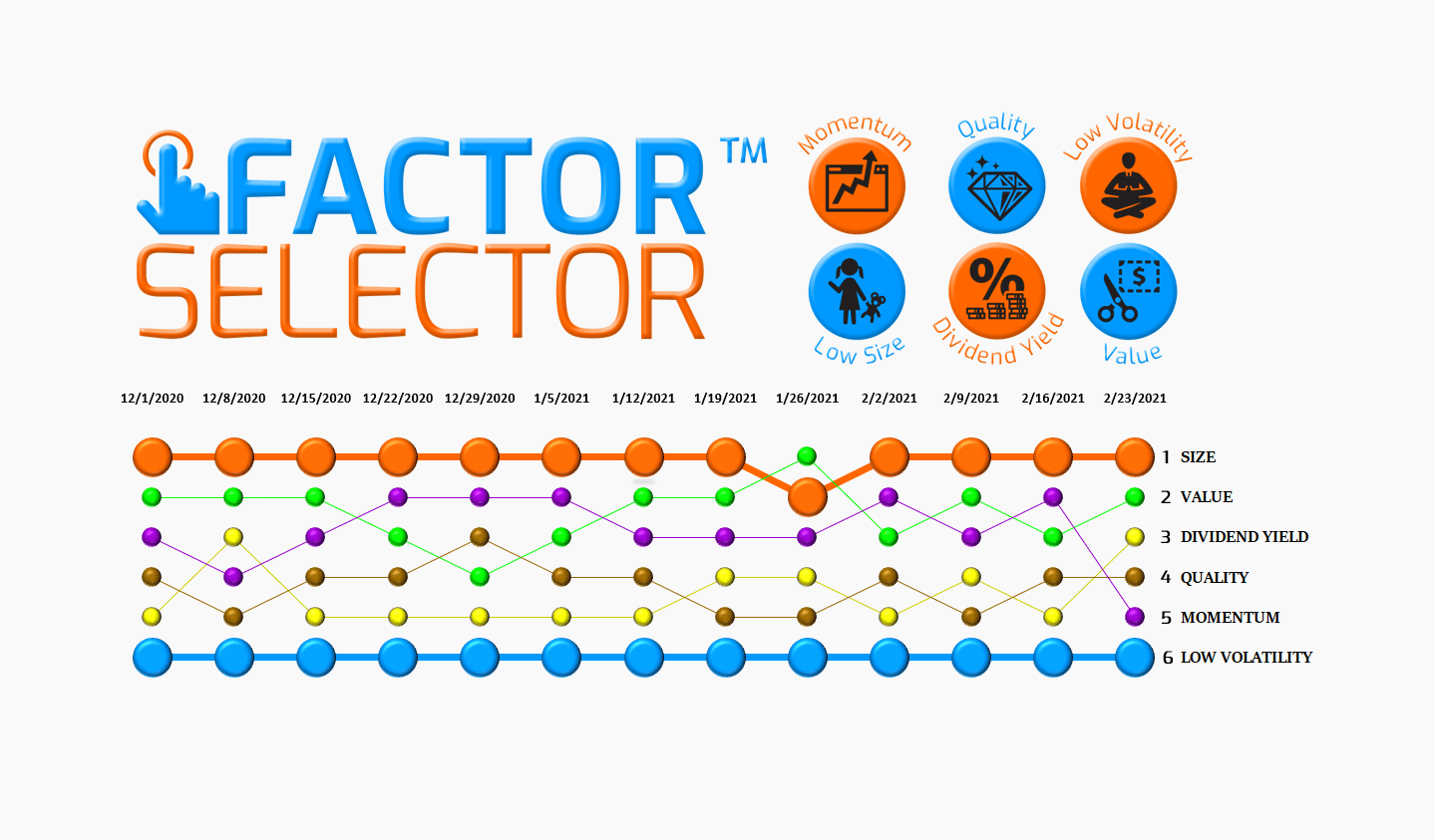 Factor Selector™  – 02/24/21 via @https://www.pinterest.com/market_scholars