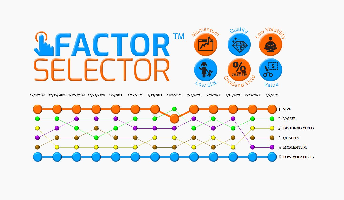 Factor Selector™  – 03/03/21 via @https://www.pinterest.com/market_scholars