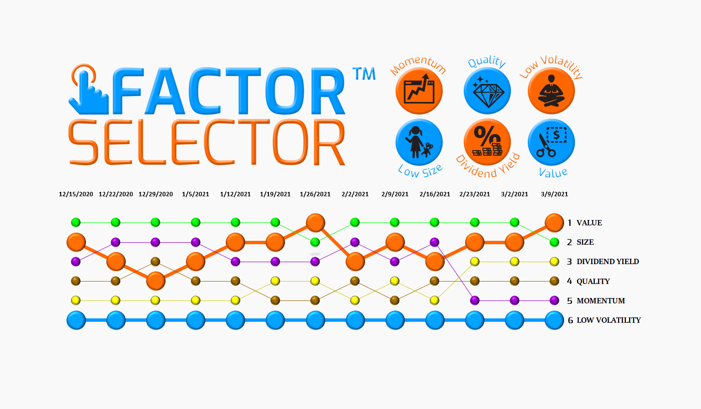 Factor Selector™  – 03/10/21 via @https://www.pinterest.com/market_scholars