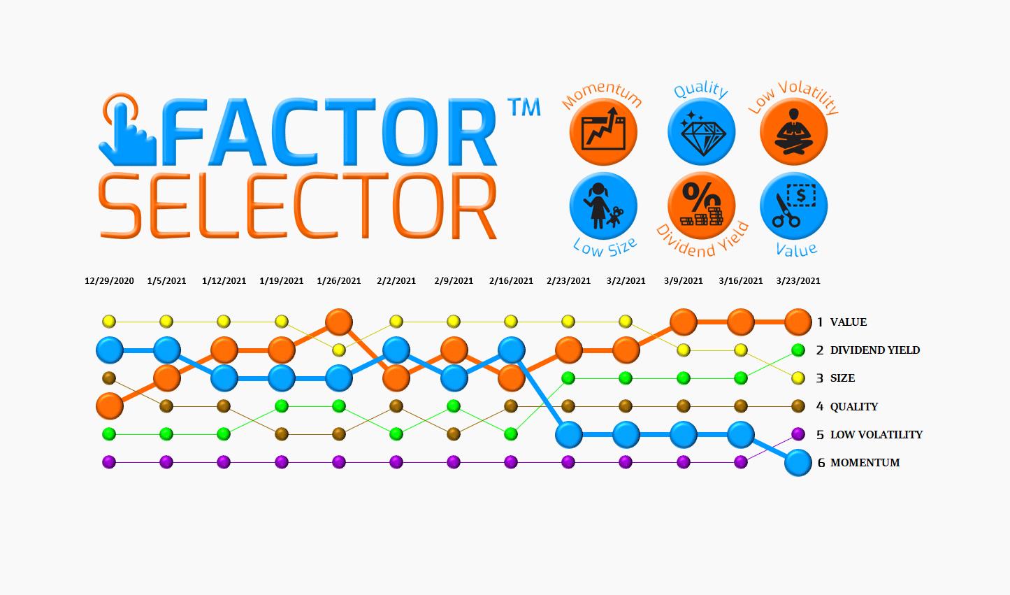 Factor Selector™  – 03/23/21 via @https://www.pinterest.com/market_scholars