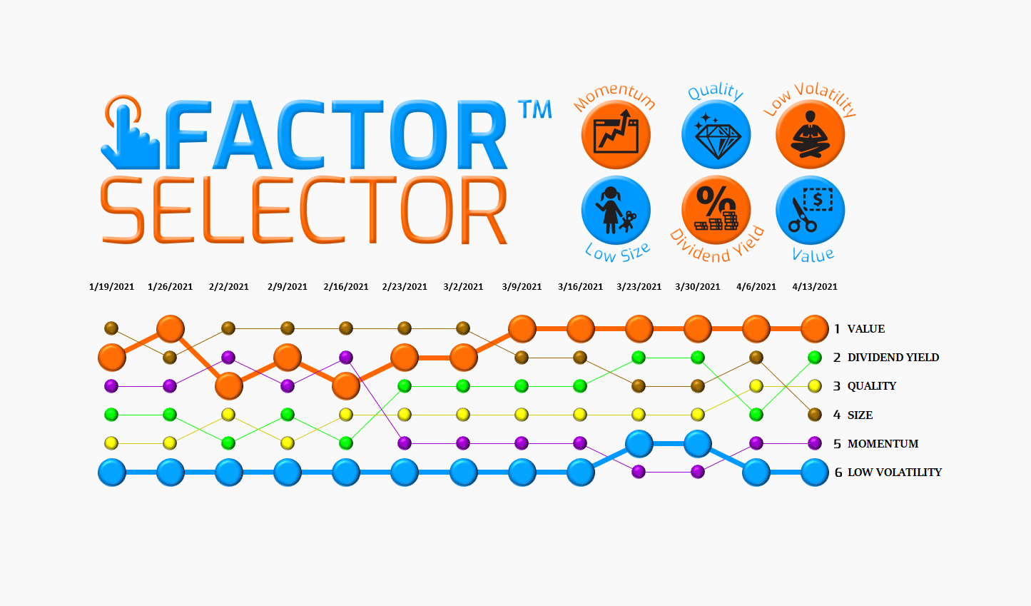 Factor Selector™  – 04/14/21 via @https://www.pinterest.com/market_scholars