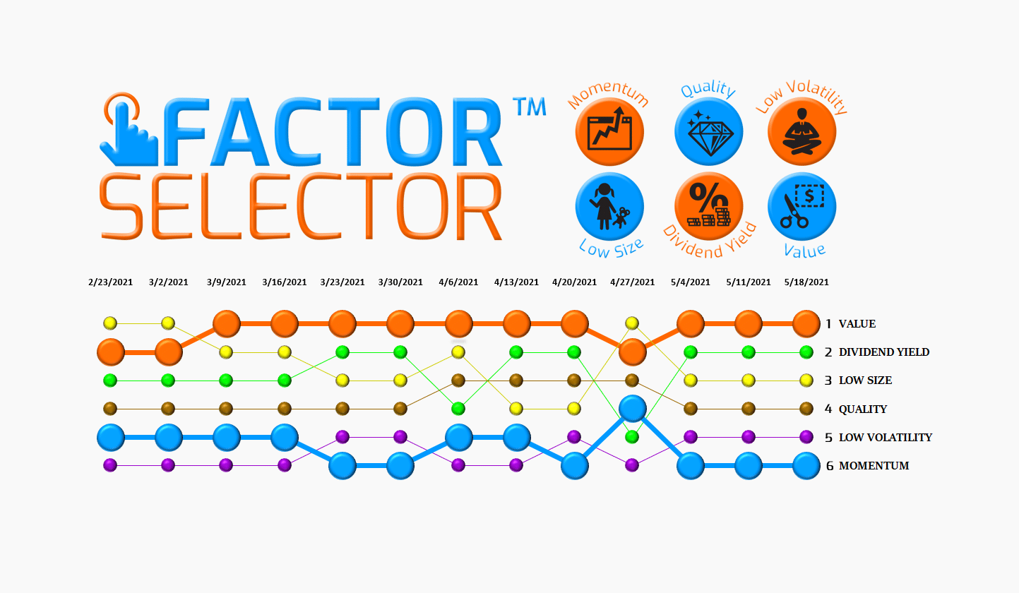 Factor Selector™  – 05/19/21 via @https://www.pinterest.com/market_scholars