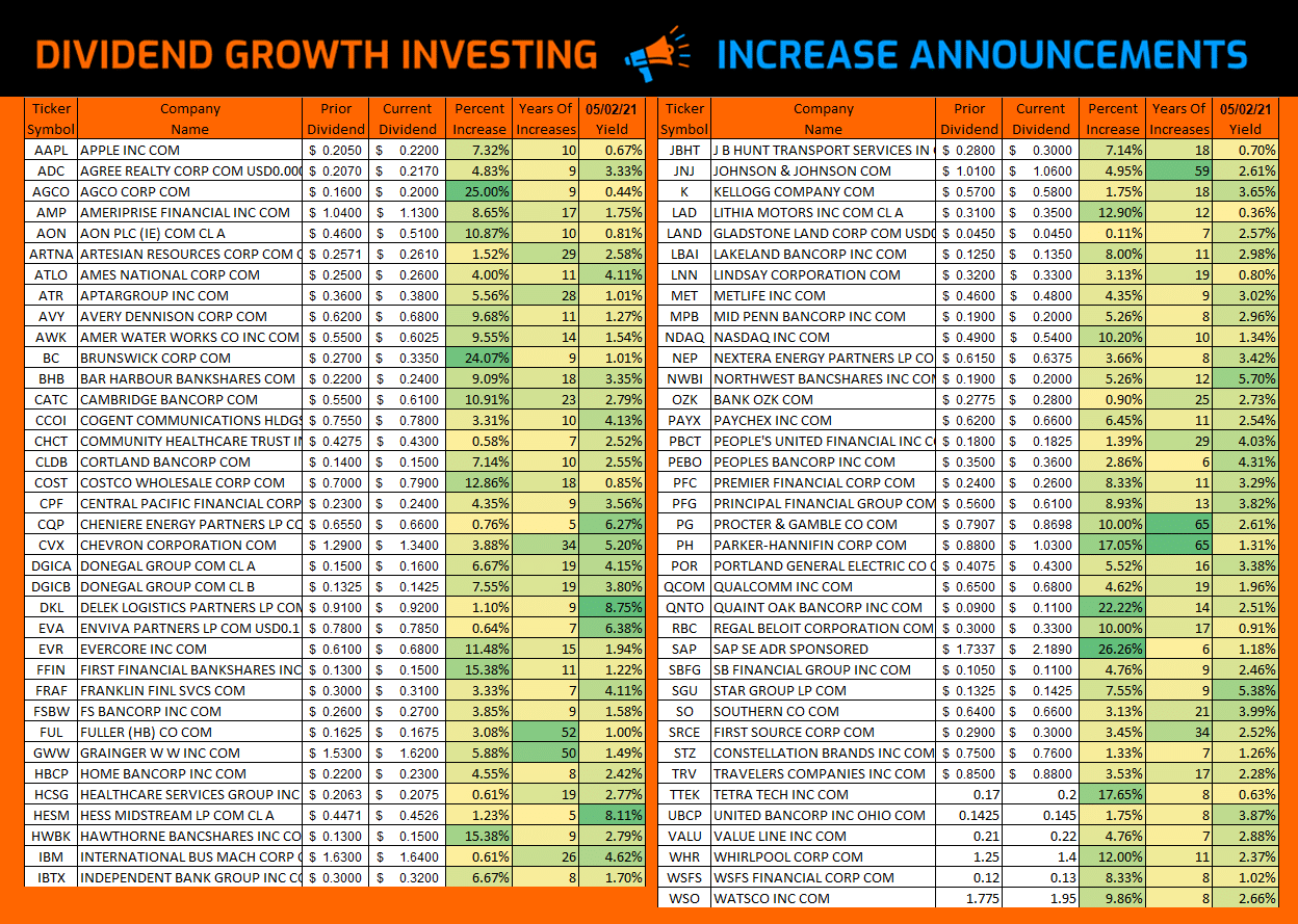 Dividend Growth Investing – Increases from April 2021 via @https://www.pinterest.com/market_scholars