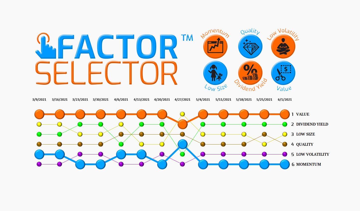 Factor Selector™  – 06/02/21 via @https://www.pinterest.com/market_scholars