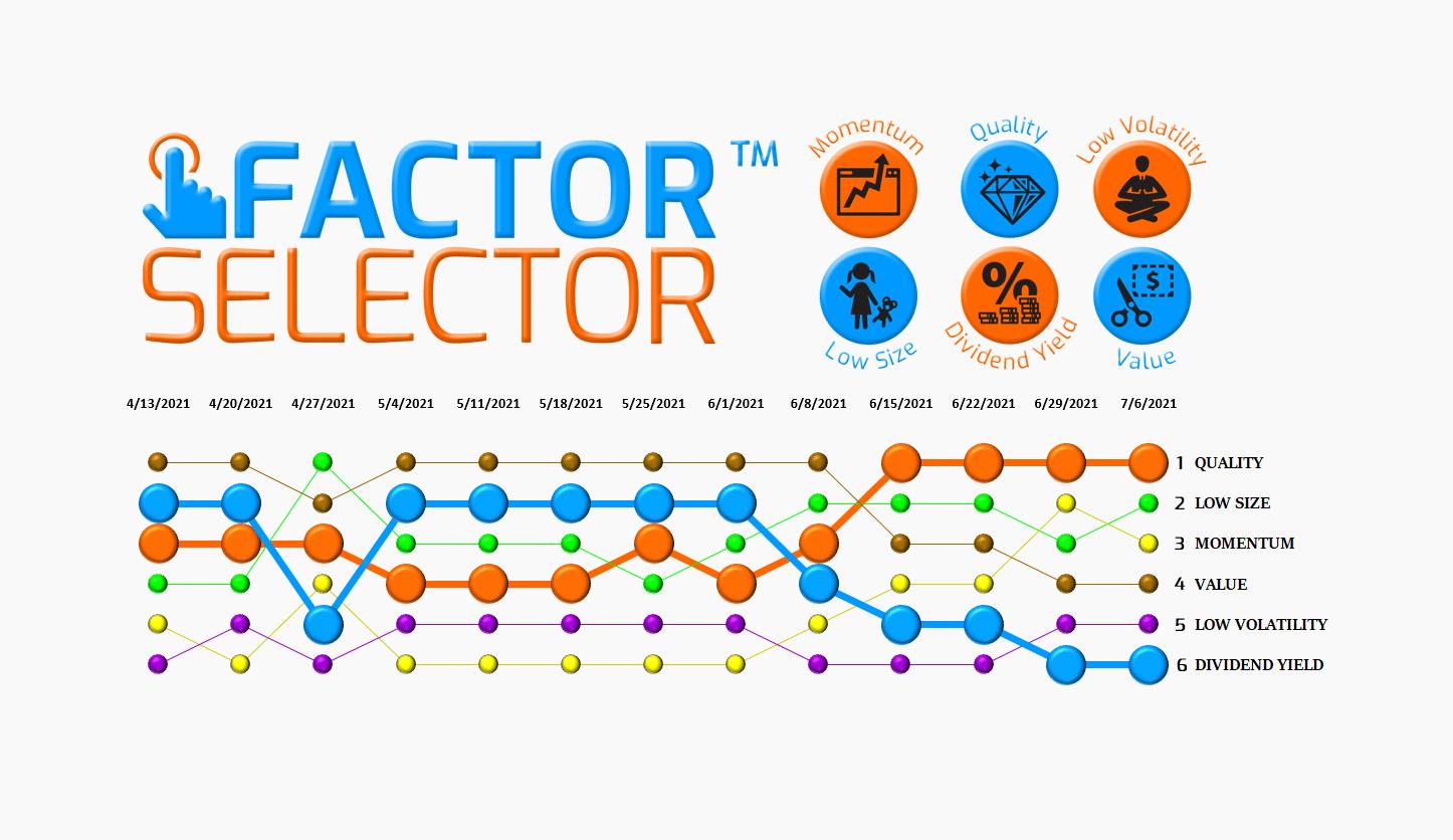 Factor Selector™  – 07/07/21 via @https://www.pinterest.com/market_scholars