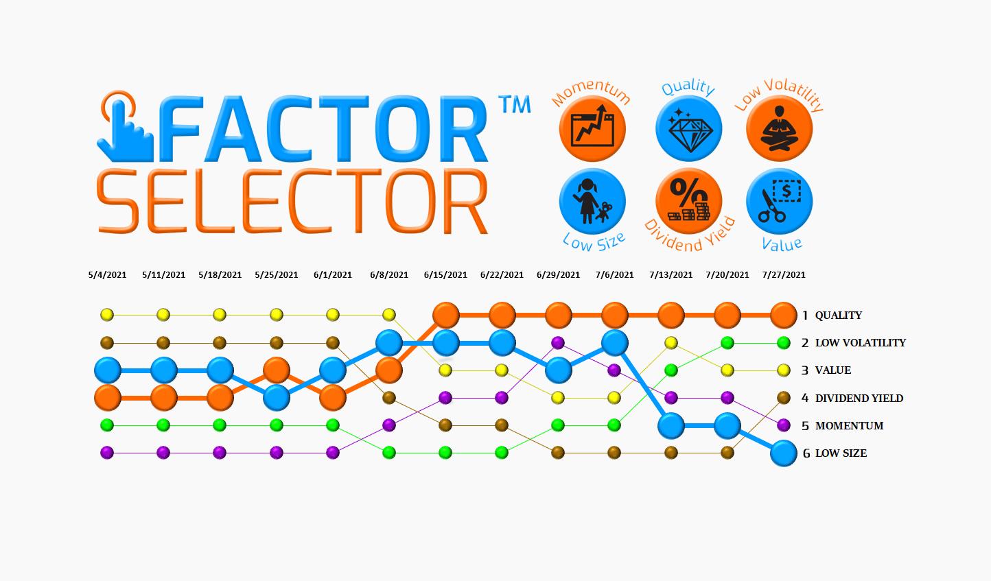 Factor Selector™  – 07/28/21 via @https://www.pinterest.com/market_scholars