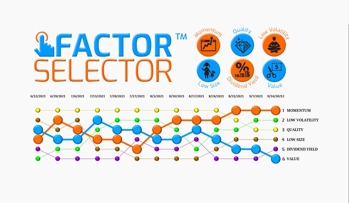 Factor Selector™  – 09/15/21 via @https://www.pinterest.com/market_scholars