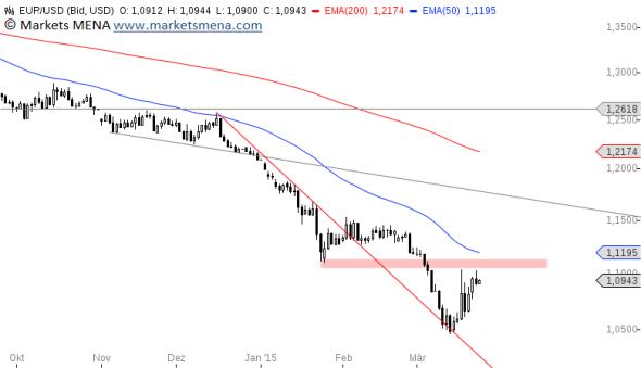 التحليل الفني يورو دولار EURUSD - الرسم البياني اليومي