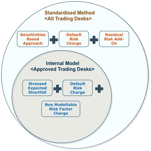 Capital Model Approach