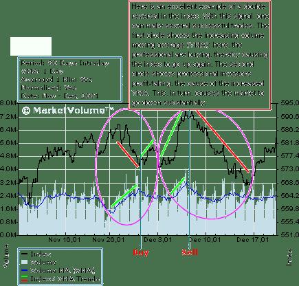 Index trading - NYSE Charts