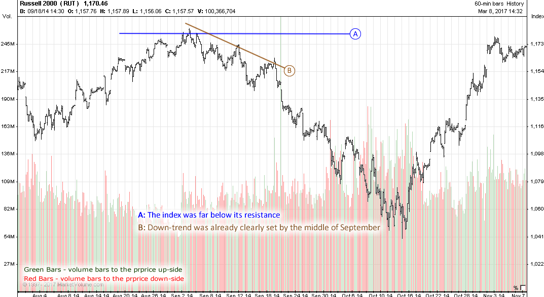 Market Correction - S&P 500 - Russell 2000 - October 2015
