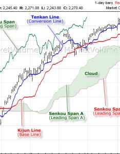 Ichimoku cloud chart also technical analysis charts rh marketvolume