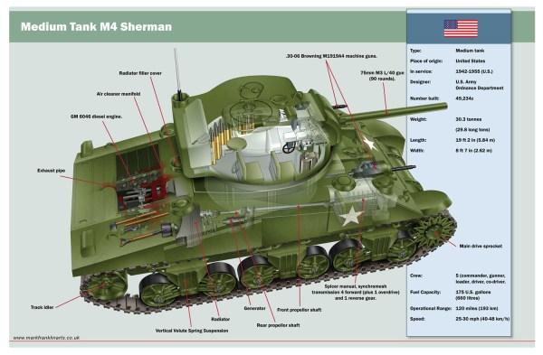 M4 Sherman Tank - Mark Franklin Arts