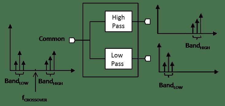 DPX-0508 RF / Microwave Diplexer