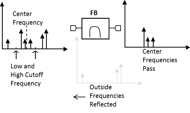 FB-3700 Microwave Connectorized Band Pass Filter