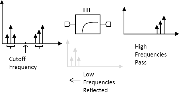 FH-1700 Microwave High Pass Filter