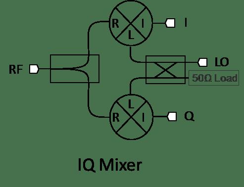 MMIQ-0205HSM MMIC Double-Balanced I/Q Mixer